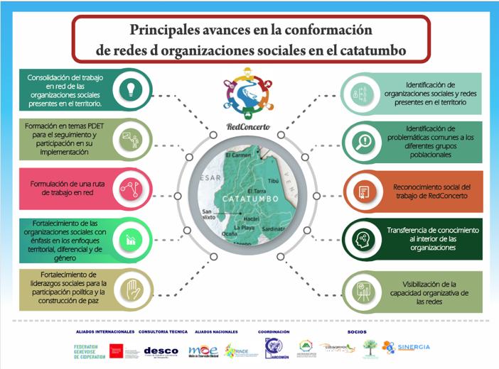 Principales avance en la conformacion de redes de organizaciones sociales en el catatumbo
